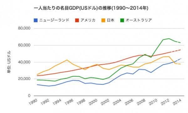 eimoku GDP