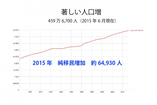 population up-01